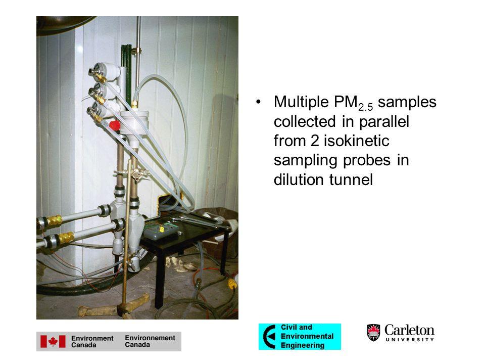 Measured Sulphur (SO 4 and SO 2 ) vs. Fuel S