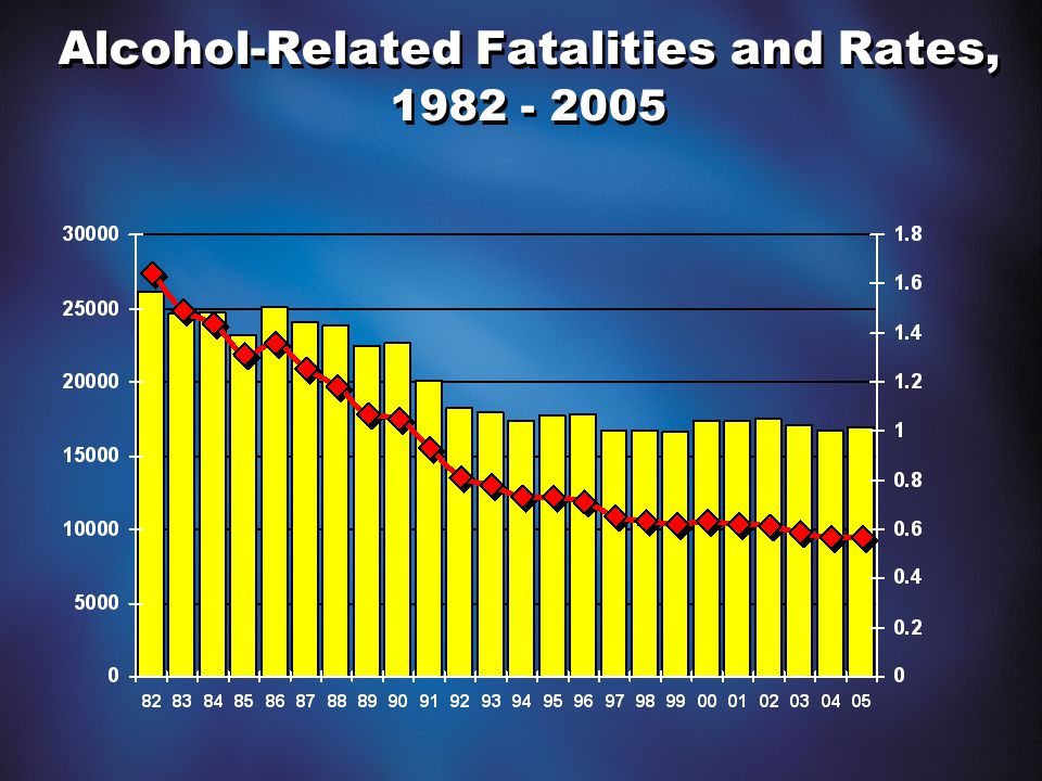 Alcohol-Related Fatalities and Rates, 1982 - 2005