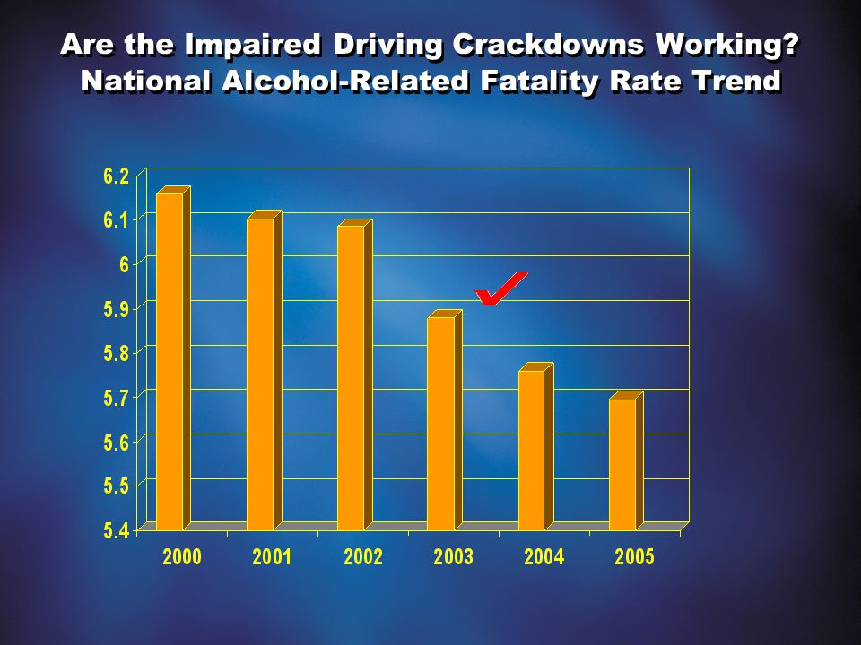 Are the Impaired Driving Crackdowns Working National Alcohol-Related Fatality Rate Trend