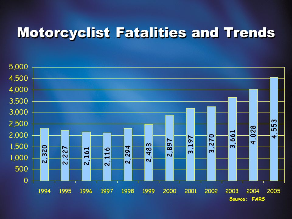 Source: FARS Motorcyclist Fatalities and Trends