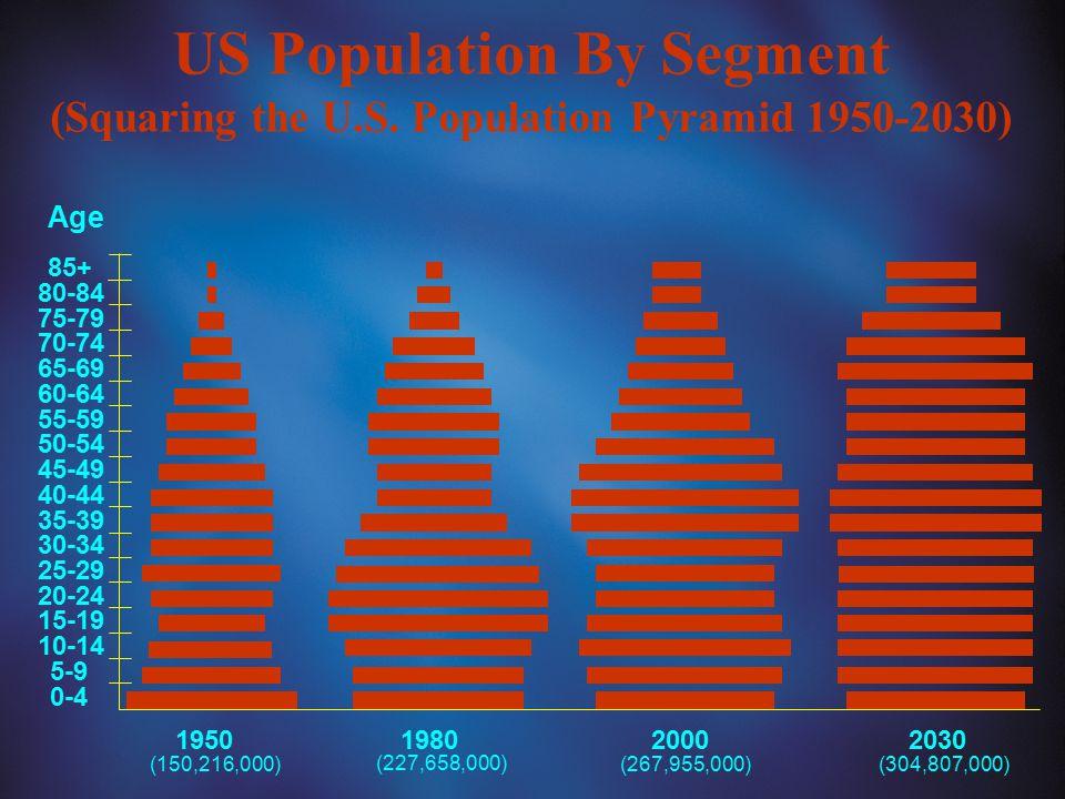 US Population By Segment (Squaring the U.S. Population Pyramid 1950-2030) 1950 1980 20002030 0-4 5-9 10-14 15-19 20-24 25-29 30-34 35-39 40-44 45-49 5