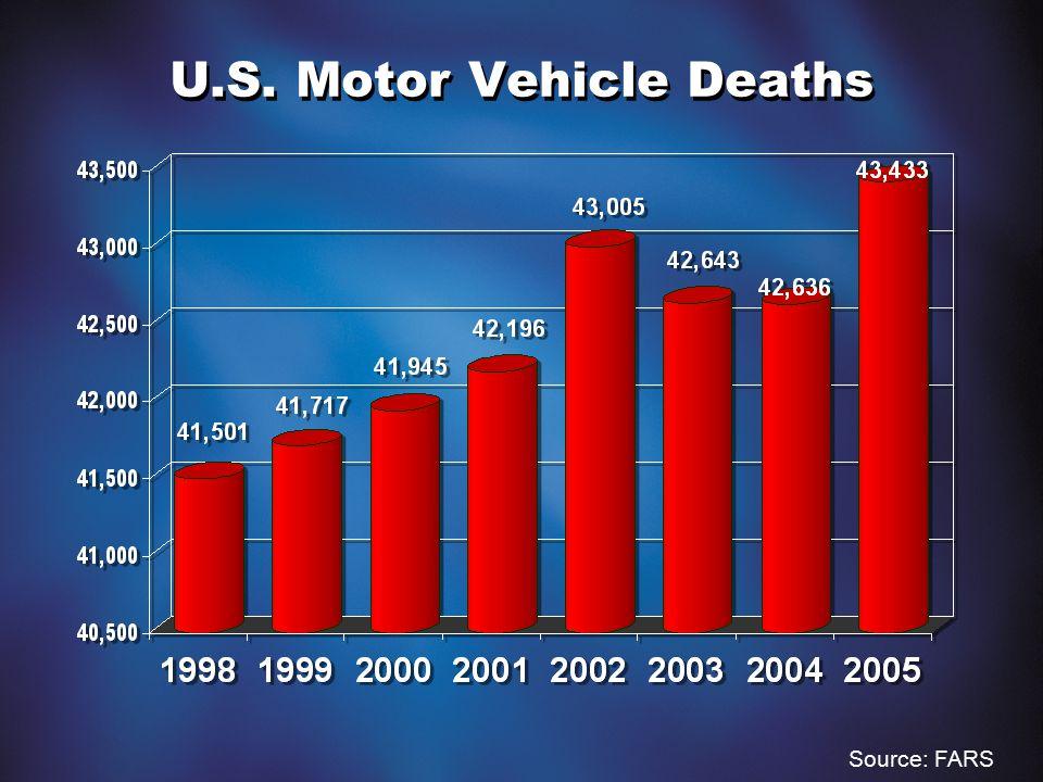 U.S. Motor Vehicle Deaths Source: FARS