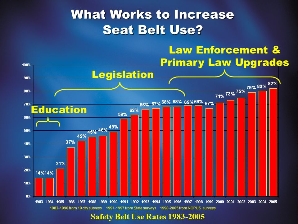 What Works to Increase Seat Belt Use? 1983-1990 from 19 city surveys 1991-1997 from State surveys 1998-2005 from NOPUS surveys Education Legislation L