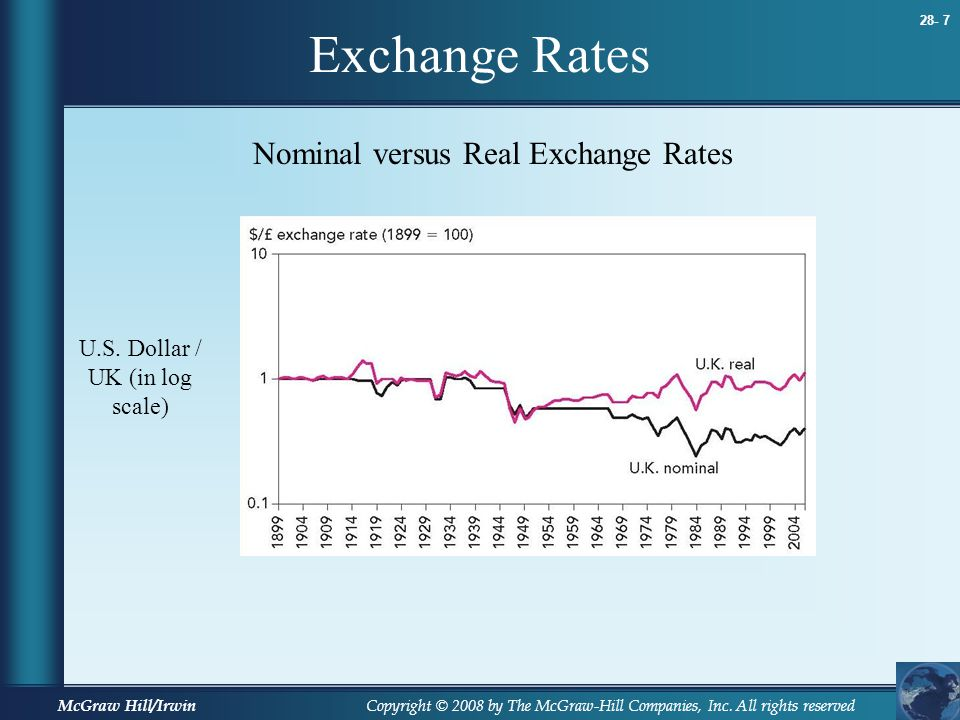 Copyright © 2008 by The McGraw-Hill Companies, Inc. All rights reserved 28- 7 McGraw Hill/Irwin Exchange Rates Nominal versus Real Exchange Rates U.S.
