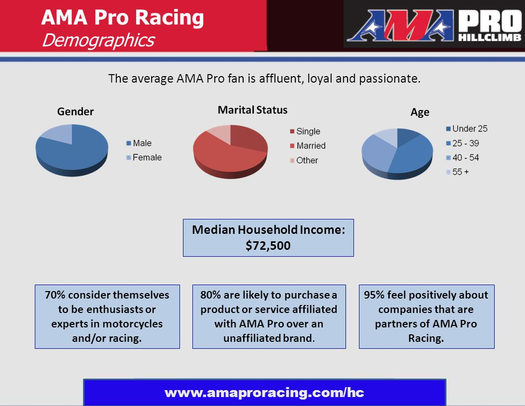 Median Household Income: $72,500 70% consider themselves to be enthusiasts or experts in motorcycles and/or racing.