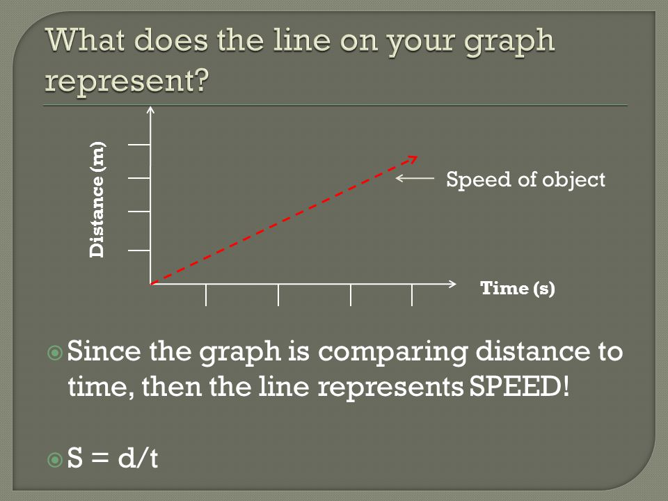  Since the graph is comparing distance to time, then the line represents SPEED!  S = d/t Distance (m) Time (s) Speed of object