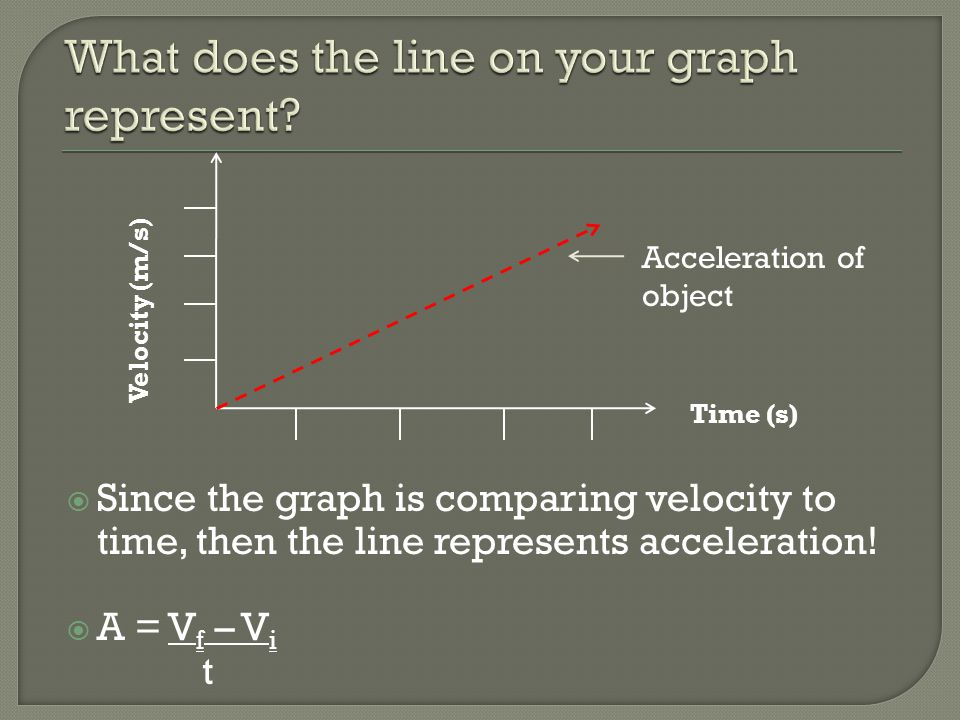  Since the graph is comparing velocity to time, then the line represents acceleration!  A = V f – V i t Velocity (m/s) Time (s) Acceleration of obje