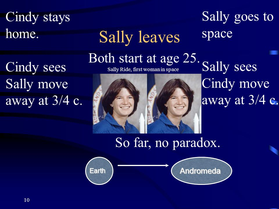 10 Sally leaves Sally Ride, first woman in space Both start at age 25.