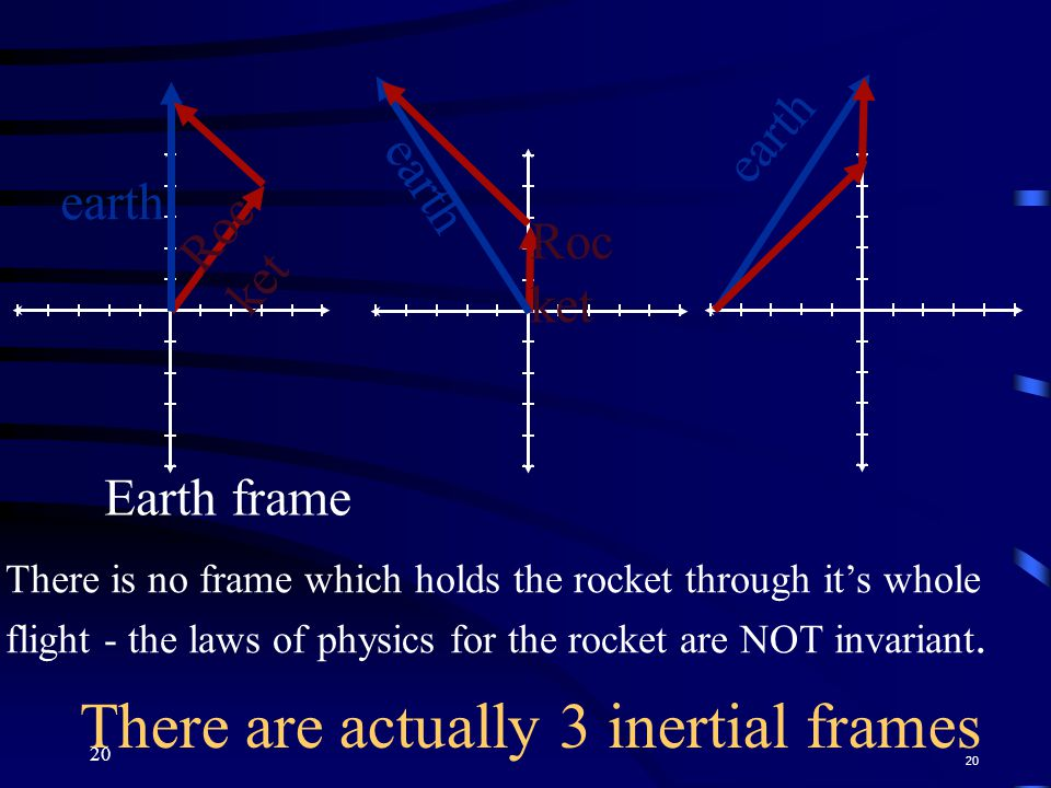 20 There are actually 3 inertial frames 20 Roc ket earth Roc ket earth Earth frame earth There is no frame which holds the rocket through it's whole flight - the laws of physics for the rocket are NOT invariant.