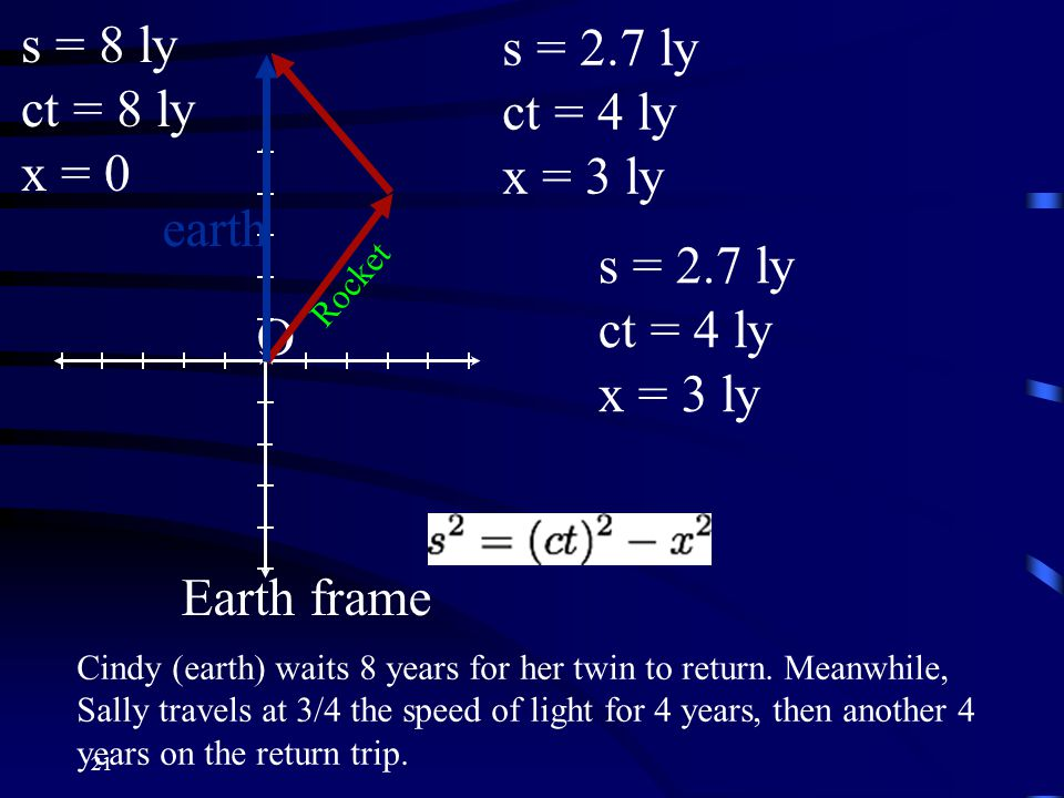 21 O×O× Rocket earth Earth frame s = 8 ly ct = 8 ly x = 0 s = 2.7 ly ct = 4 ly x = 3 ly s = 2.7 ly ct = 4 ly x = 3 ly Cindy (earth) waits 8 years for her twin to return.