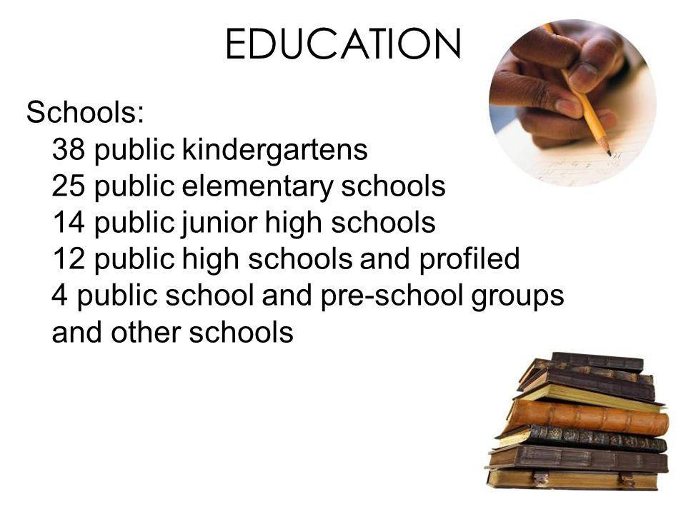 EDUCATION Schools: 38 public kindergartens 25 public elementary schools 14 public junior high schools 12 public high schools and profiled 4 public school and pre-school groups and other schools