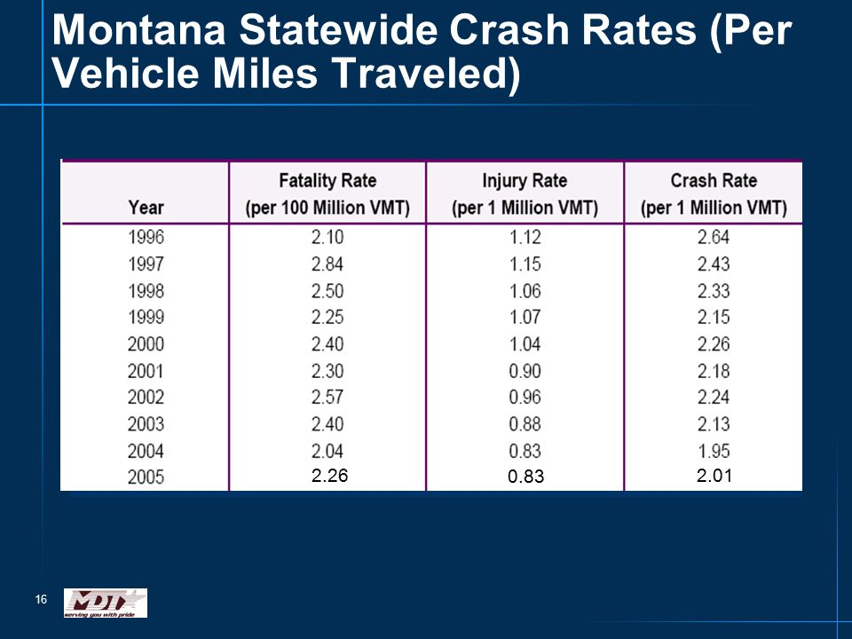 16 Montana Statewide Crash Rates (Per Vehicle Miles Traveled) 2.26 0.83 2.01