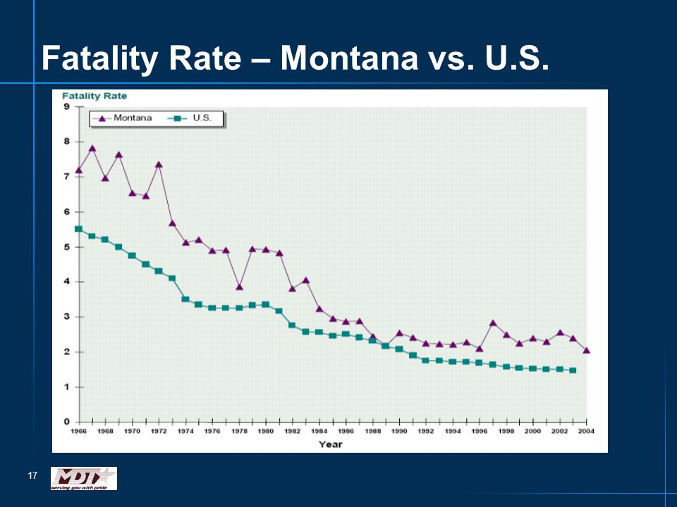 17 Fatality Rate – Montana vs. U.S.