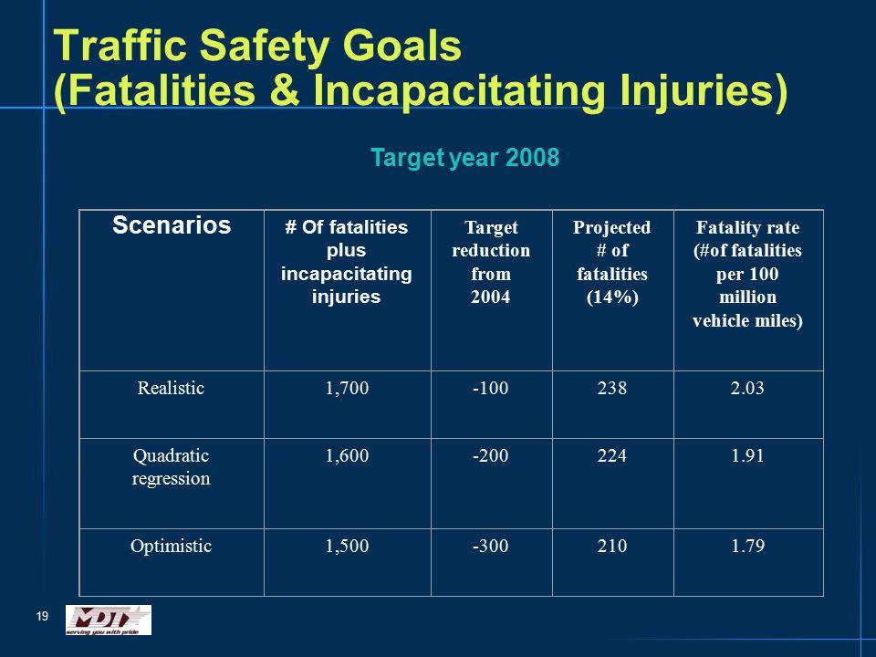 19 Traffic Safety Goals (Fatalities & Incapacitating Injuries) Target year 2008 Scenarios # Of fatalities plus incapacitating injuries Target reduction from 2004 Projected # of fatalities (14%) Fatality rate (#of fatalities per 100 million vehicle miles) Realistic1,700-1002382.03 Quadratic regression 1,600-2002241.91 Optimistic1,500-3002101.79