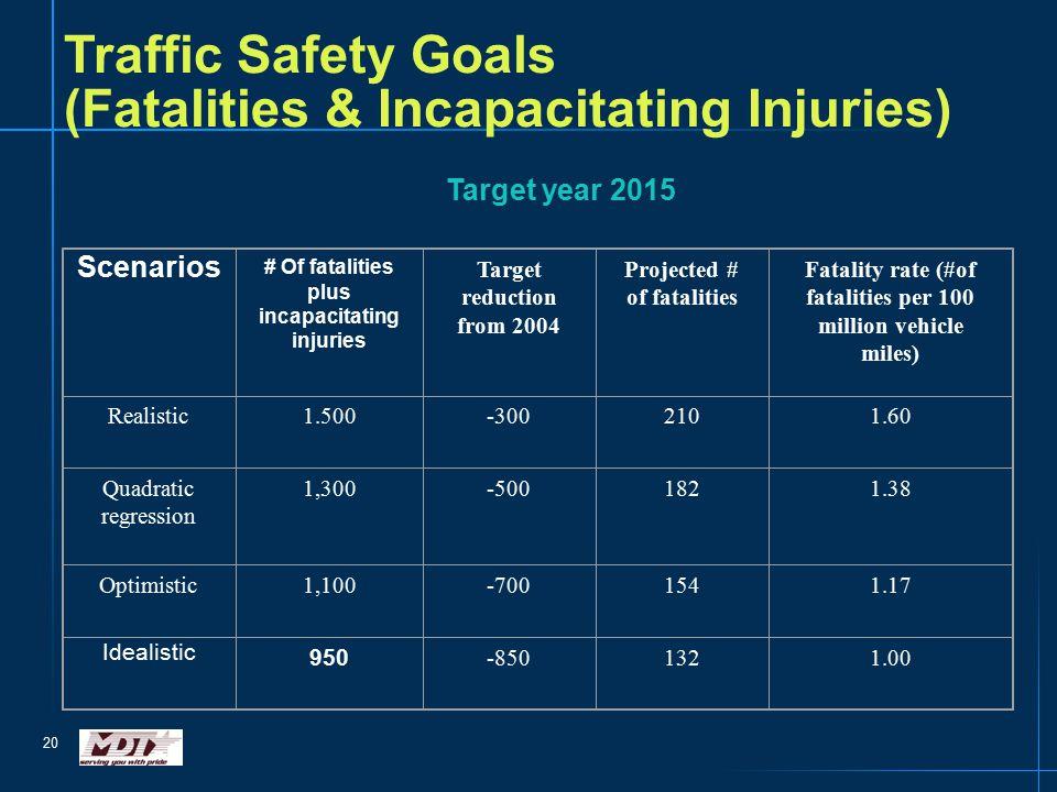 20 Traffic Safety Goals (Fatalities & Incapacitating Injuries) Target year 2015 Scenarios # Of fatalities plus incapacitating injuries Target reduction from 2004 Projected # of fatalities Fatality rate (#of fatalities per 100 million vehicle miles) Realistic1.500-3002101.60 Quadratic regression 1,300-5001821.38 Optimistic1,100-7001541.17 Idealistic 950 -8501321.00