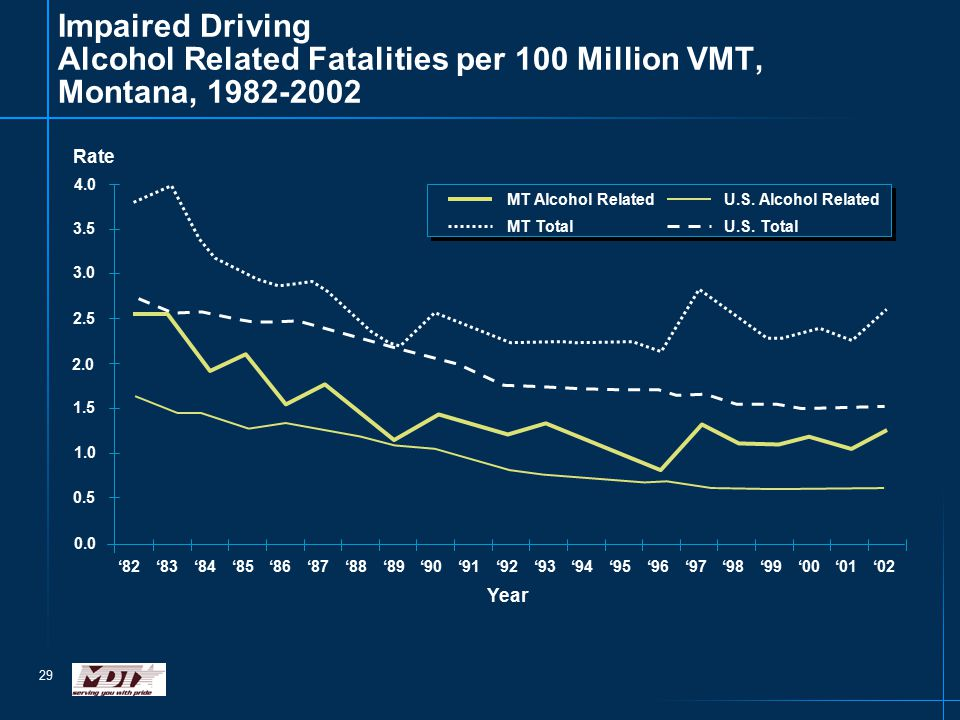 29 Impaired Driving Alcohol Related Fatalities per 100 Million VMT, Montana, 1982-2002 0.0 0.5 1.0 1.5 2.0 2.5 3.0 3.5 4.0 '82'83'84'85'86'87'88'89'90'91'92'93'94'95'96'97'98'99'00'01'02 MT Alcohol RelatedU.S.