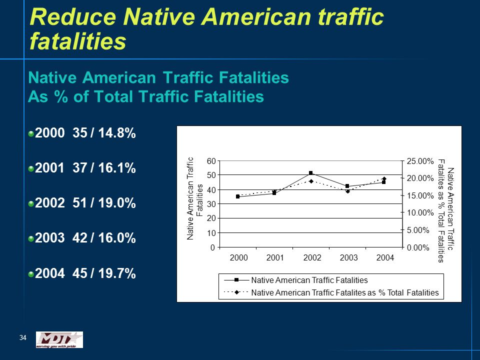 34 Reduce Native American traffic fatalities Native American Traffic Fatalities As % of Total Traffic Fatalities 2000 35 / 14.8% 2001 37 / 16.1% 2002 51 / 19.0% 2003 42 / 16.0% 2004 45 / 19.7%