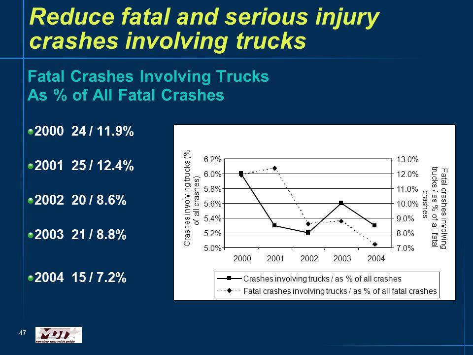 47 Reduce fatal and serious injury crashes involving trucks Fatal Crashes Involving Trucks As % of All Fatal Crashes 2000 24 / 11.9% 2001 25 / 12.4% 2002 20 / 8.6% 2003 21 / 8.8% 2004 15 / 7.2%