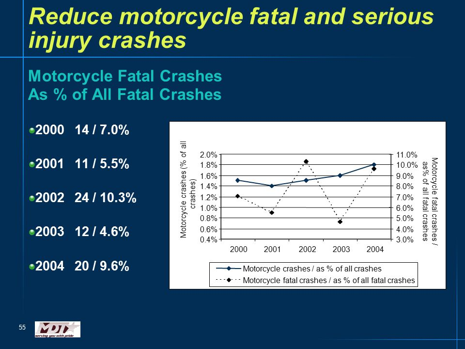 55 Reduce motorcycle fatal and serious injury crashes Motorcycle Fatal Crashes As % of All Fatal Crashes 200014 / 7.0% 200111 / 5.5% 200224 / 10.3% 200312 / 4.6% 200420 / 9.6%