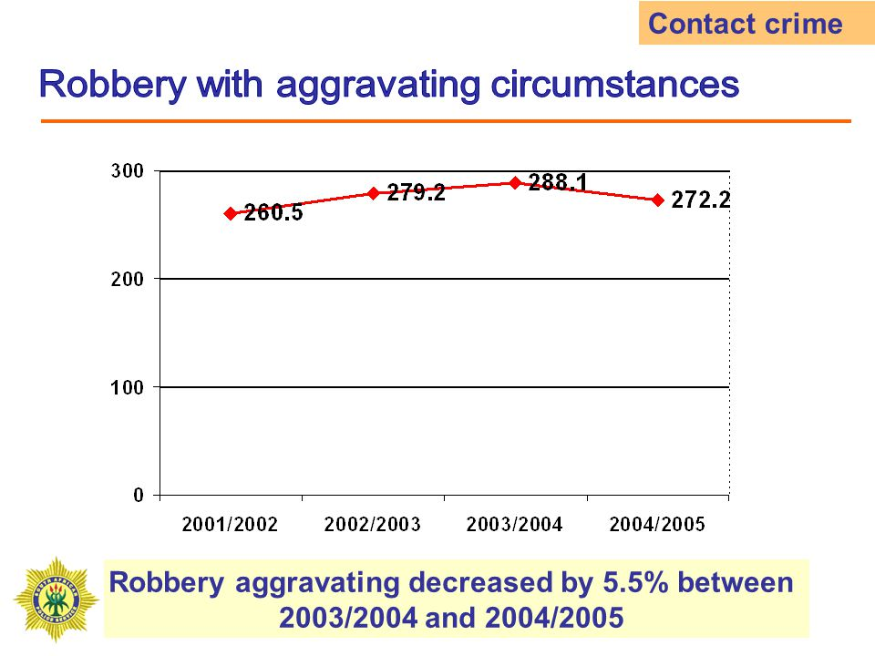 Robbery aggravating decreased by 5.5% between 2003/2004 and 2004/2005 Contact crime