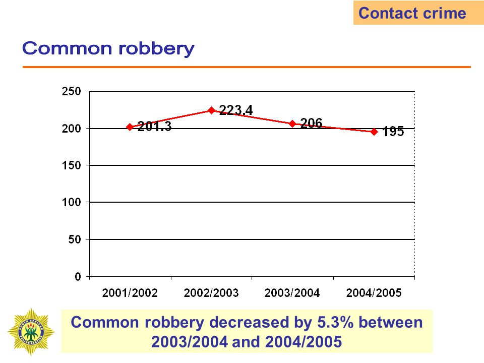 Common robbery decreased by 5.3% between 2003/2004 and 2004/2005 Contact crime