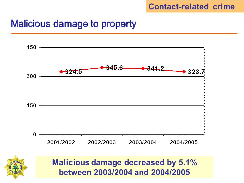 Malicious damage decreased by 5.1% between 2003/2004 and 2004/2005 Contact-related crime