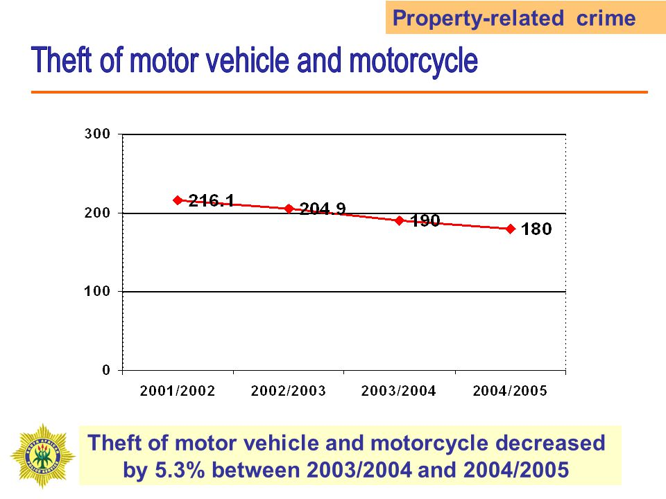 Theft of motor vehicle and motorcycle decreased by 5.3% between 2003/2004 and 2004/2005 Property-related crime