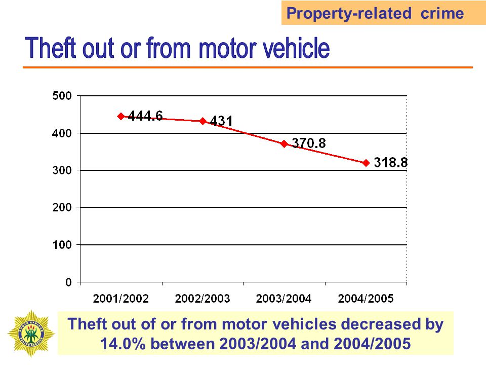 Theft out of or from motor vehicles decreased by 14.0% between 2003/2004 and 2004/2005 Property-related crime