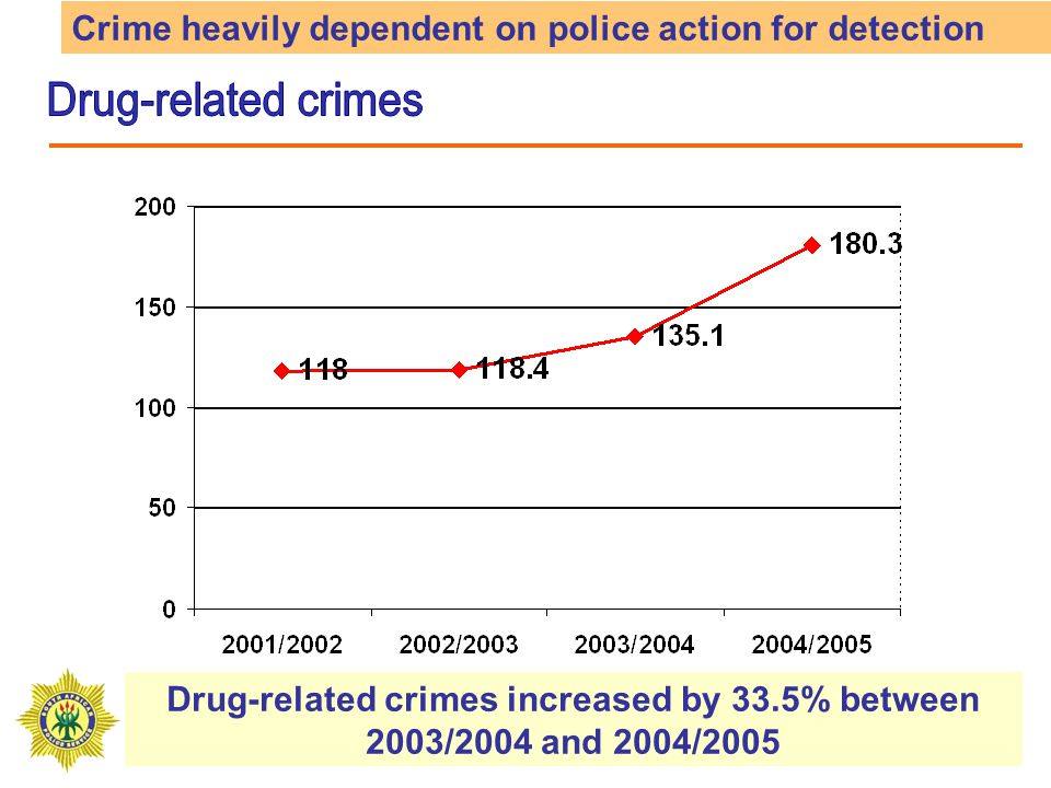 Drug-related crimes increased by 33.5% between 2003/2004 and 2004/2005 Crime heavily dependent on police action for detection