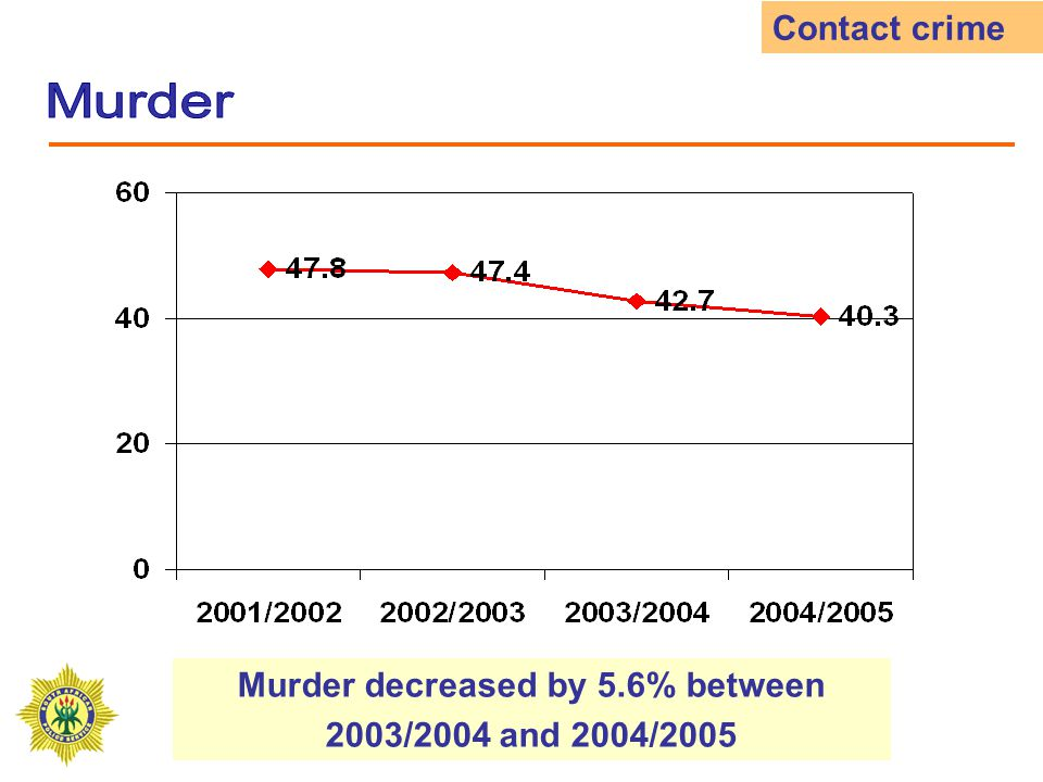 Rape increased by 4.0% between 2003/2004 and 2004/2005 Contact crime