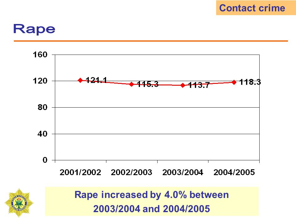 All theft decreased by 12.0% between 2003/2004 and 2004/2005 Other serious crime