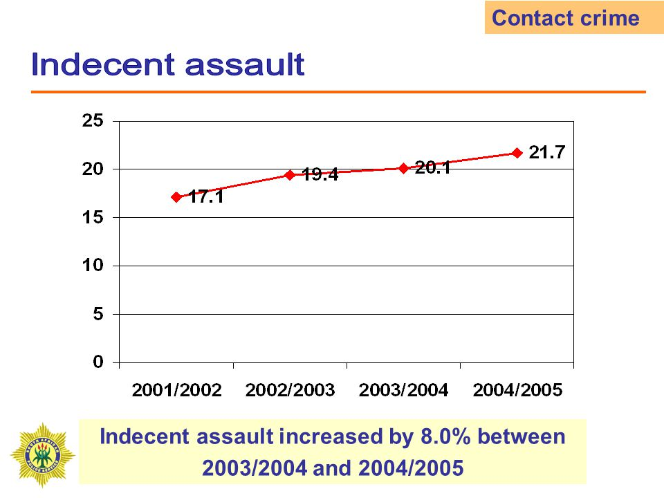 Attempted murder decreased by 18.8% between 2003/2004 and 2004/2005 Contact crime