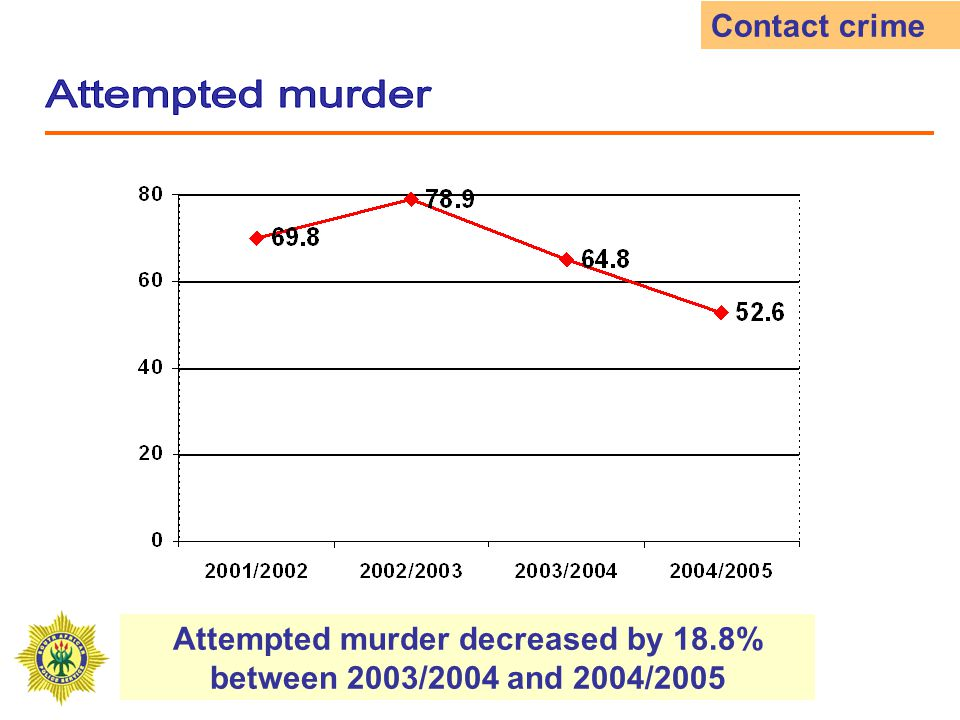 Assault GBH decreased by 4.5% between 2003/2004 and 2004/2005 Contact crime