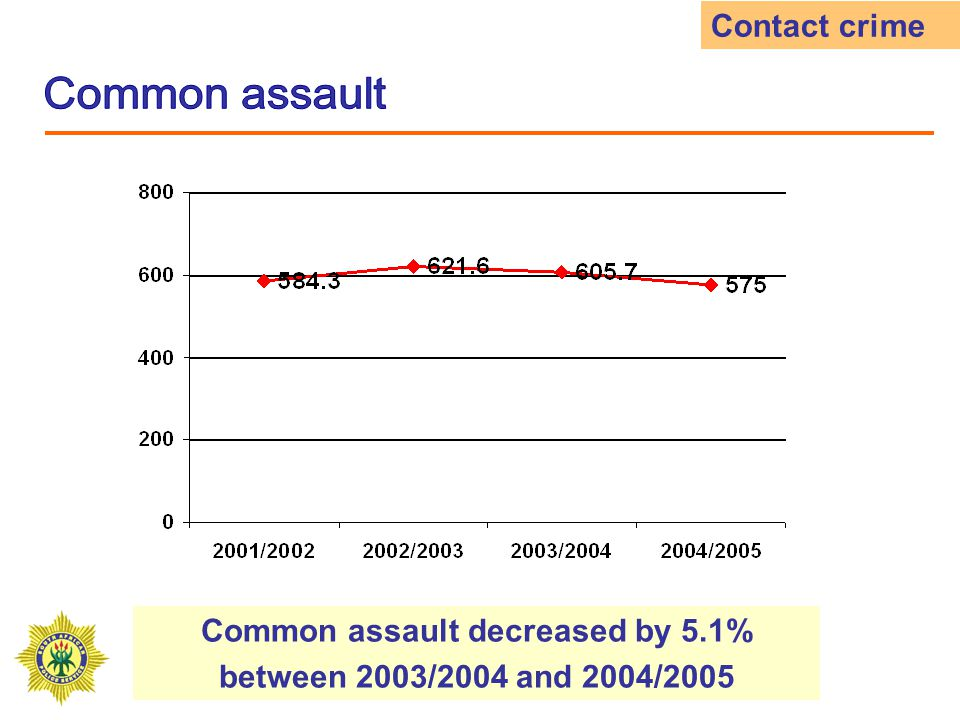 Car hijackings decreased by 9.9% between 2003/2004 and 2004/2005 Sub-category of aggravated robbery