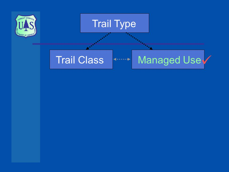 Trail TypeTrail ClassManaged Use