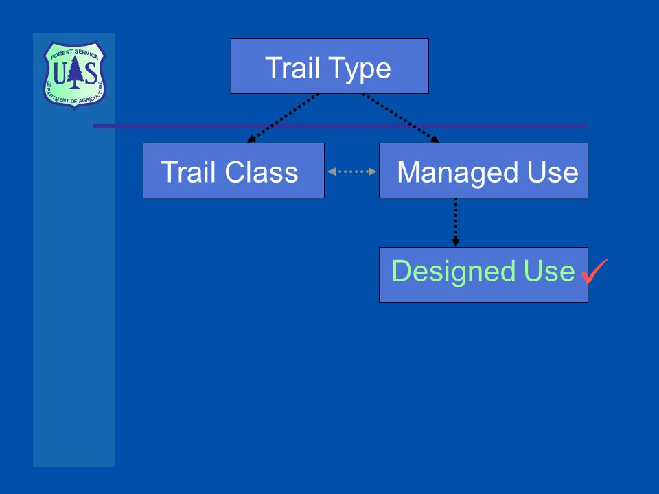 Trail TypeTrail ClassManaged Use Designed Use