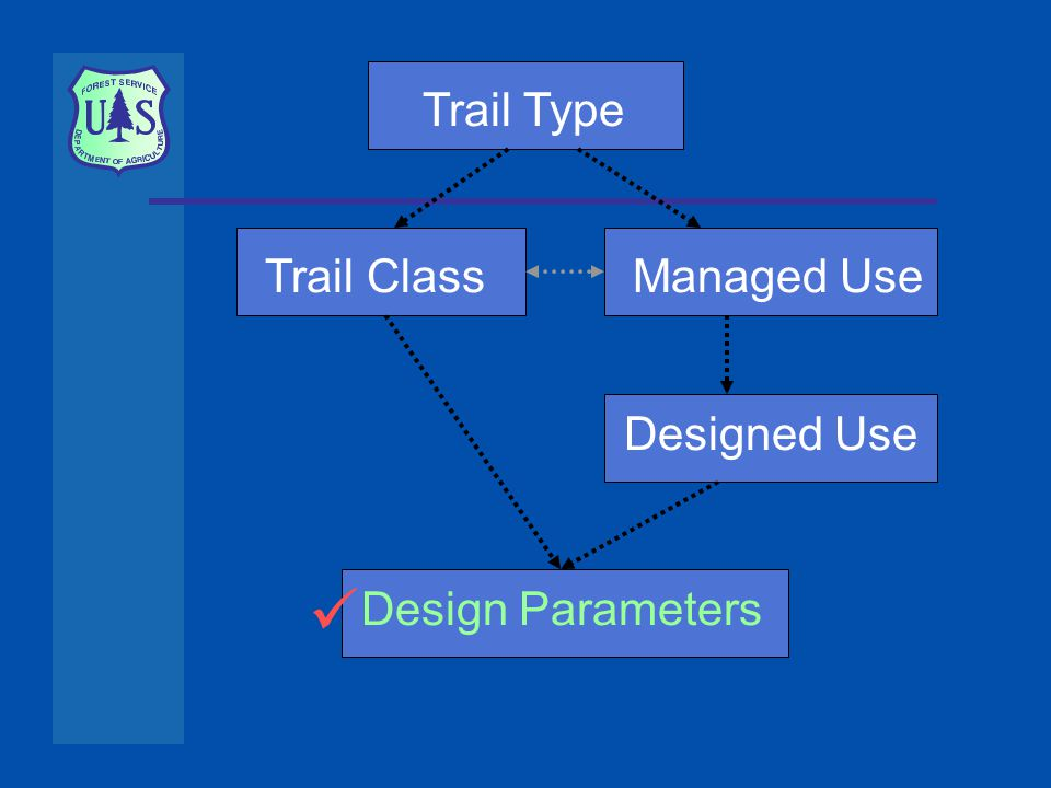 Trail ClassTrail TypeManaged Use Designed UseDesign Parameters