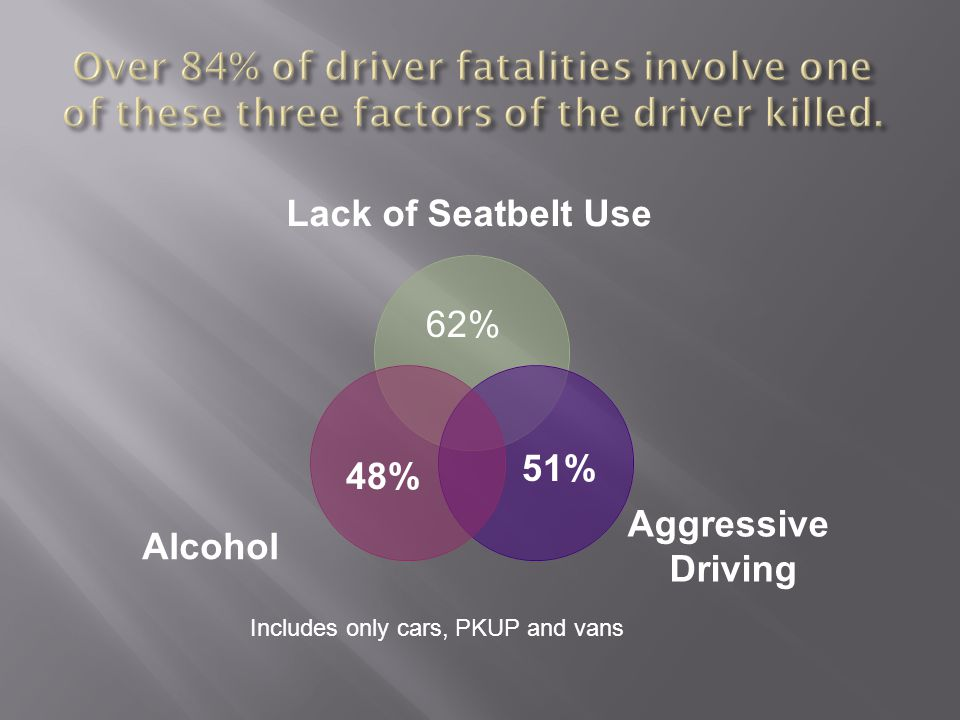 Lack of Seatbelt Use Aggressive Driving Alcohol 62% 48% 51% Includes only cars, PKUP and vans