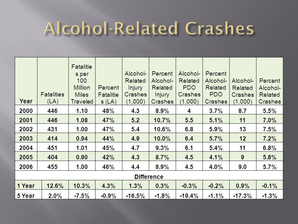 Year Fatalities (LA) Fatalitie s per 100 Million Miles Traveled Percent Fatalitie s (LA) Alcohol- Related Injury Crashes (1,000) Percent Alcohol- Related Injury Crashes Alcohol- Related PDO Crashes (1,000) Percent Alcohol- Related PDO Crashes Alcohol- Related Crashes (1,000) Percent Alcohol- Related Crashes 20004461.1048%4.38.9%43.7%8.75.5% 20014461.0847%5.210.7%5.55.1%117.0% 20024311.0047%5.410.6%6.85.9%137.5% 20034140.9444%4.910.0%6.45.7%127.2% 20044511.0145%4.79.3%6.15.4%116.8% 20054040.9042%4.38.7%4.54.1%95.8% 20064551.0046%4.48.9%4.54.0%9.05.7% Difference 1 Year12.6%10.3%4.3%1.3%0.3%-0.3%-0.2%0.9%-0.1% 5 Year2.0%-7.5%-0.9%-16.5%-1.8%-19.4%-1.1%-17.3%-1.3%