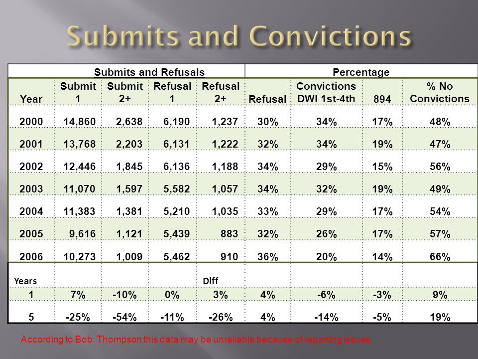 Submits and RefusalsPercentage Year Submit 1 Submit 2+ Refusal 1 Refusal 2+Refusal Convictions DWI 1st-4th894 % No Convictions 2000 14,860 2,638 6,190 1,23730%34%17%48% 2001 13,768 2,203 6,131 1,22232%34%19%47% 2002 12,446 1,845 6,136 1,18834%29%15%56% 2003 11,070 1,597 5,582 1,05734%32%19%49% 2004 11,383 1,381 5,210 1,03533%29%17%54% 2005 9,616 1,121 5,439 88332%26%17%57% 2006 10,273 1,009 5,462 91036%20%14%66% Years Diff 17%-10%0%3%4%-6%-3%9% 5-25%-54%-11%-26%4%-14%-5%19% According to Bob Thompson this data may be unreliable because of reporting issues.