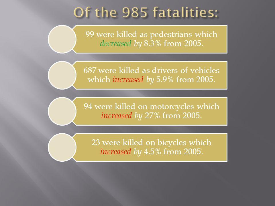 None usedUsed All Year%KilledTotal%KilledTotalAllKilled% Killed % Seat Belt Usage 200015%725000.3%614213041862.8%74.0% 200112%635080.5%1014122944792.7%73.5% 200211%595140.7%1014973229742.3%74.4% Average13%655070.6%914433071802.6%74% 200319%914780.8%14168632751123.4%77.9% 200416%724590.5%1122623670862.3%83.1% 200516%865270.7%20267536141153.2%83.5% 200616%1036581.2%32272337091353.6%80.5% Average17%885310.8%19233735671123.1%81.5%