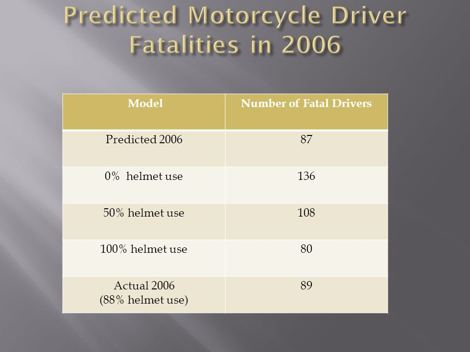 ModelNumber of Fatal Drivers Predicted 200687 0% helmet use136 50% helmet use108 100% helmet use80 Actual 2006 (88% helmet use) 89