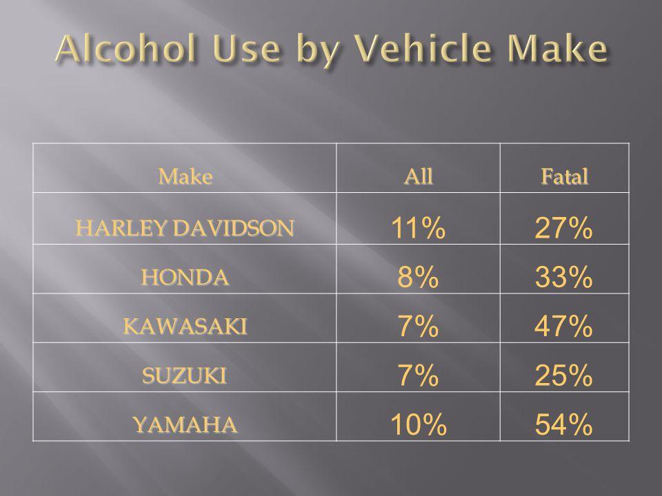 MakeAllFatal HARLEY DAVIDSON 11%27% HONDA 8%33% KAWASAKI 7%47% SUZUKI 7%25% YAMAHA 10%54%