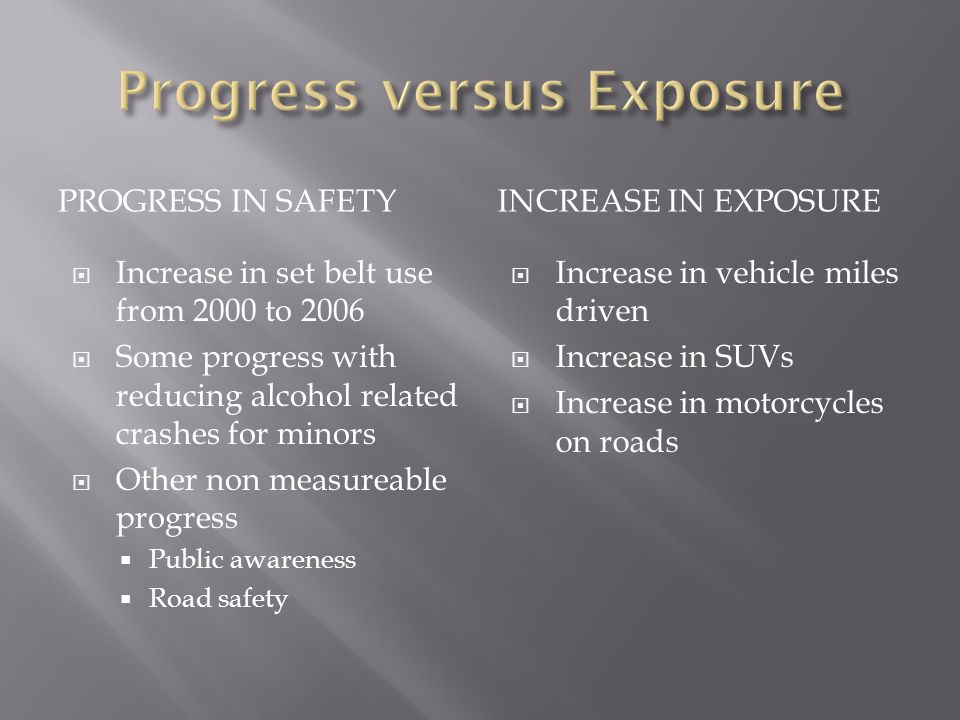PROGRESS IN SAFETYINCREASE IN EXPOSURE  Increase in set belt use from 2000 to 2006  Some progress with reducing alcohol related crashes for minors  Other non measureable progress  Public awareness  Road safety  Increase in vehicle miles driven  Increase in SUVs  Increase in motorcycles on roads