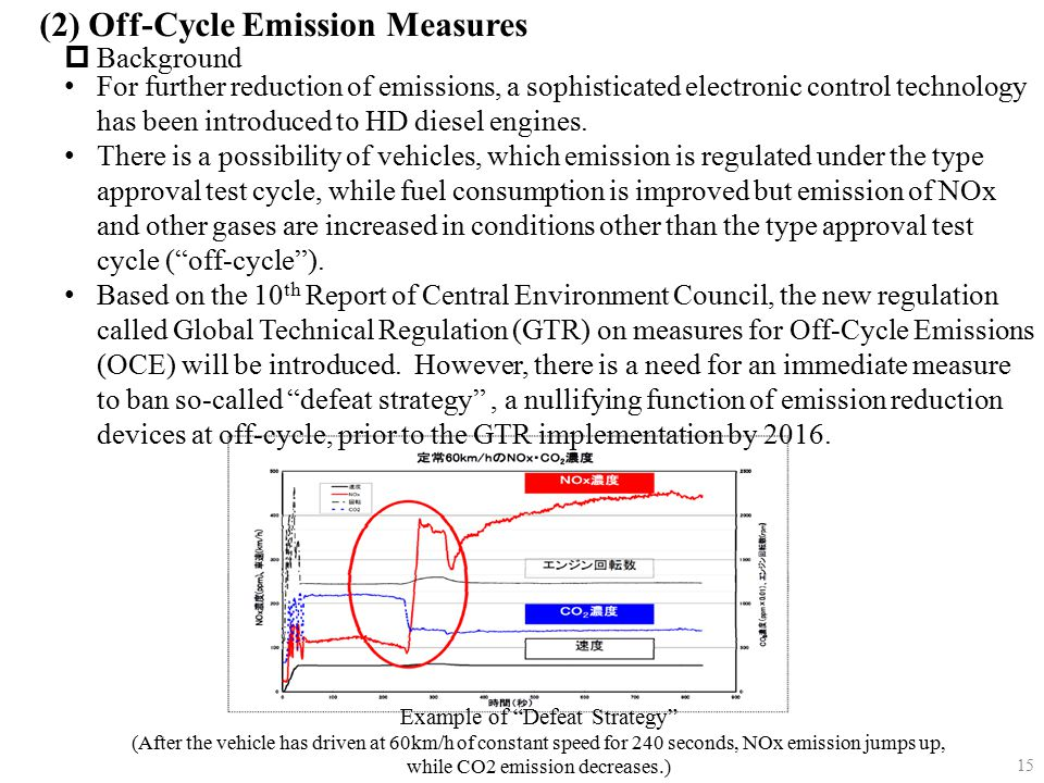 "(2) Off-Cycle Emission Measures  Background Example of ""Defeat Strategy"" (After the vehicle has driven at 60km/h of constant speed for 240 seconds, N"