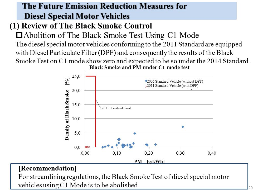 The Future Emission Reduction Measures for Diesel Special Motor Vehicles Diesel Special Motor Vehicles (1) Review of The Black Smoke Control The diese
