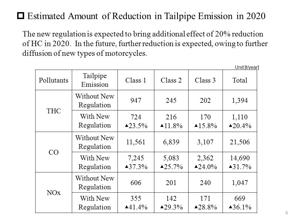  Estimated Amount of Reduction in Tailpipe Emission in 2020 The new regulation is expected to bring additional effect of 20% reduction of HC in 2020.