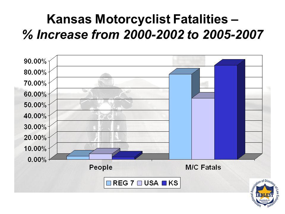 Kansas Motorcycle Fatalities
