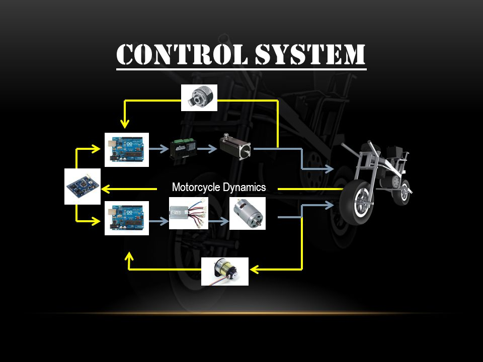 CONTROL SYSTEM Motorcycle Dynamics
