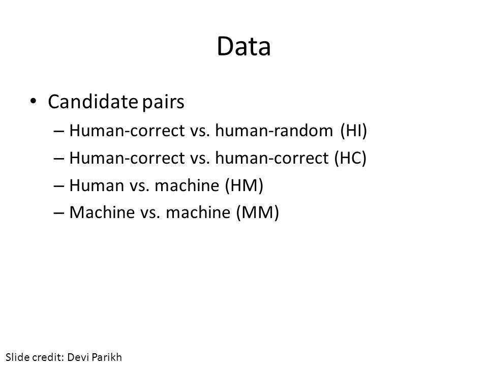 Data Candidate pairs – Human-correct vs. human-random (HI) – Human-correct vs. human-correct (HC) – Human vs. machine (HM) – Machine vs. machine (MM)